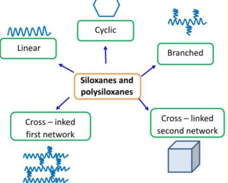 basic-forms-siloxanes-polysiloxanes