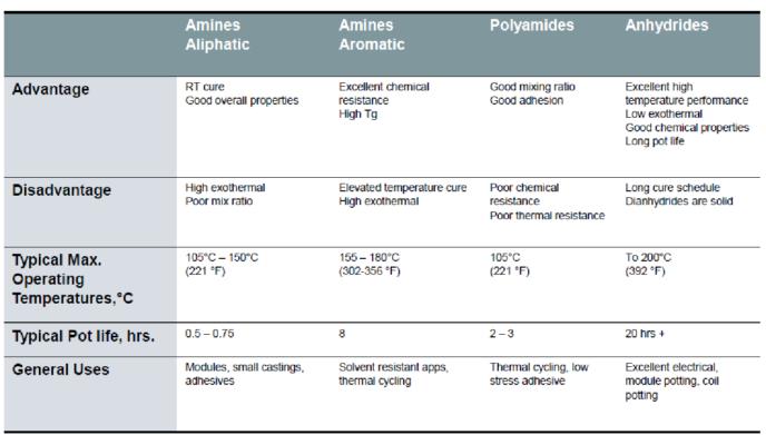 common epoxy hardeners