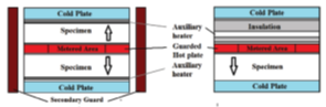 apparatus of guarded hot‐plate method for thermal conductivity measurement
