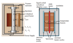 The schematic design of the direct heating method, (b) the schematic design of the pipe method