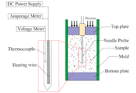 The schematic principle and the design of the needle probe