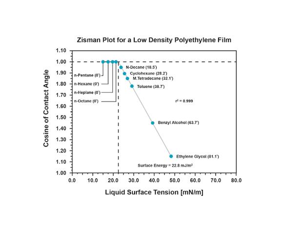 Zisman plot