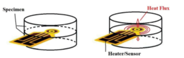 The schematic and principle of the hot disk