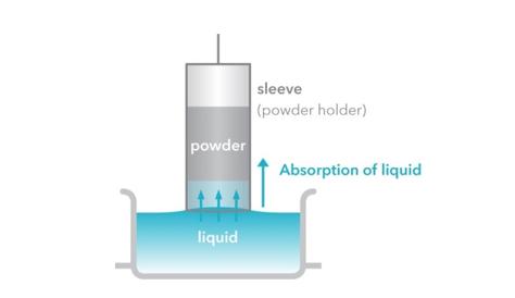 Powder Wettability by the Washburn theory