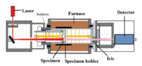 The schematic and principle of the laser flash method