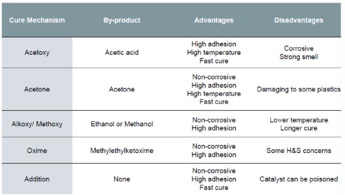 Silicones comparison by cure