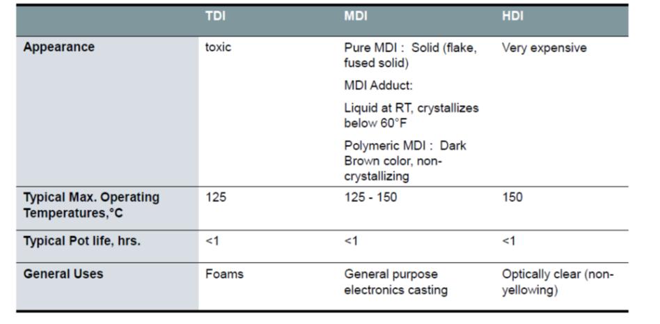 Common polyurethanes hardeners