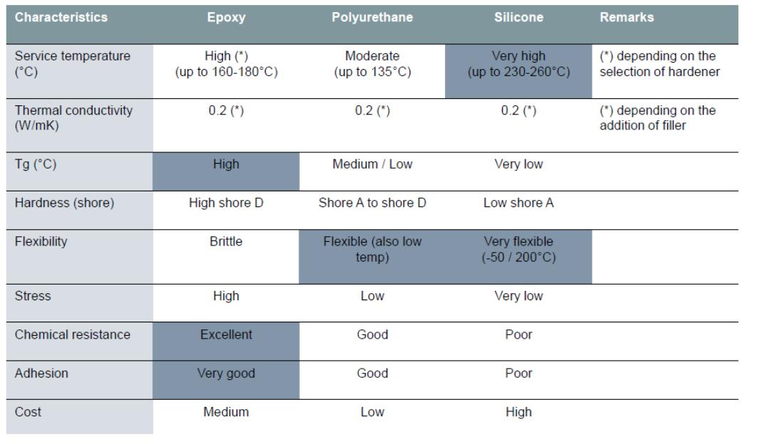 Relative Performance Characteristics